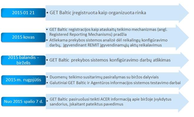 prekybos sistemos reikalavimai